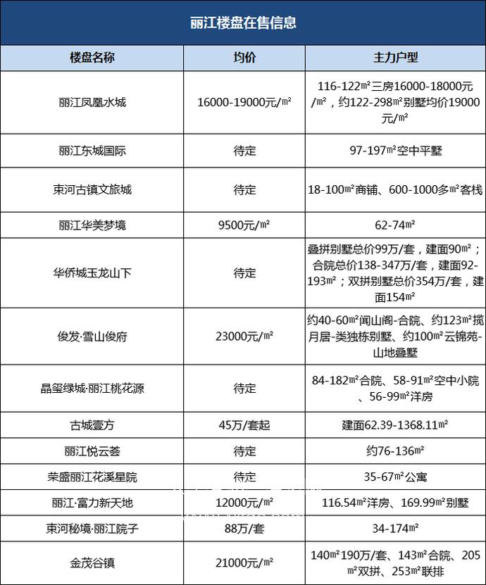 云南7个州市在售的86个楼盘价格.06.丽江.png